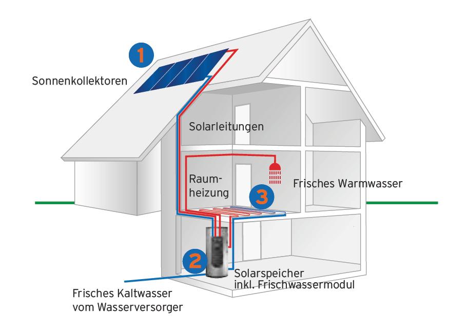 Schön Verständnis Für Warmwasser Heizsysteme Galerie - Die Besten ...