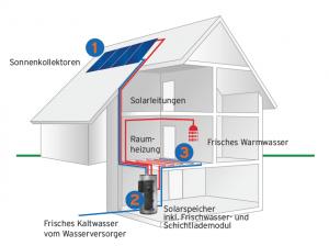 Grafik Compact E PlusHeizsystem